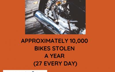 10,000 Bikes Stolen Every Year!